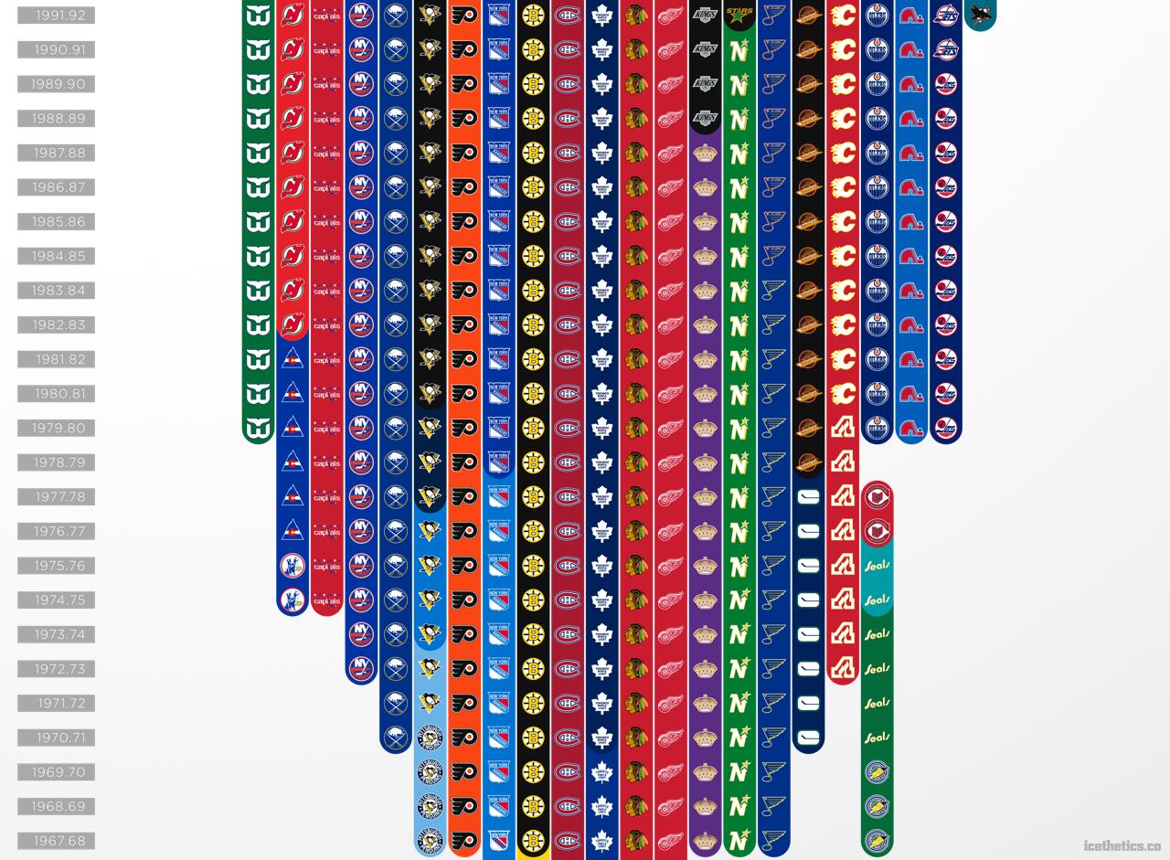 separation shoes ef9b9 23652 Awesome chart tracks NHL's logo history - Sportsnet.ca